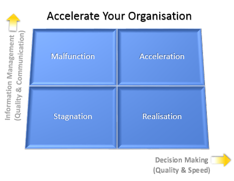 Accelerate Your Org Diagram